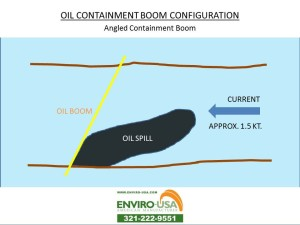 OIL BOOM CONFIGURATION Angled Containment