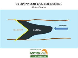 OIL BOOM CONFIGURATION Closed Chevrons