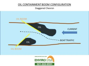 OIL BOOM CONFIGURATION Staggered Chevrons